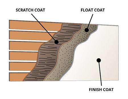 3 Coat Lime Plaster System